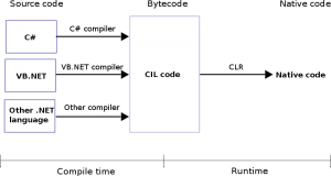 CLR - .NET Training